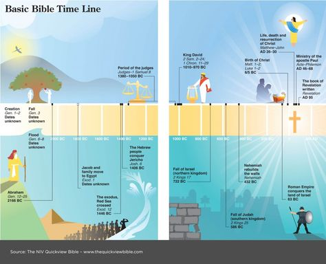 A Basic Bible Timeline from the Illustrated Online Bible Study Project. See more here: www.BibleVersesAbout.Org