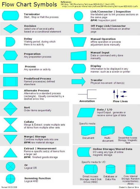 Flowchart Symbols And Their Meanings Flowchart Consists Of A Set
