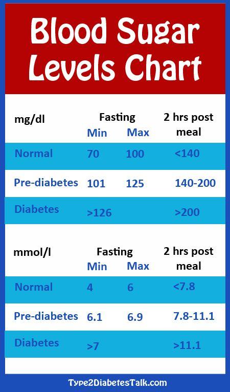 Diabetes blood sugar readings