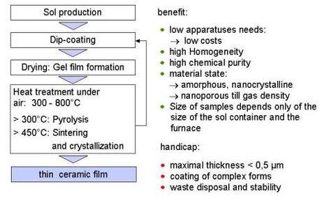 SolGel  Szukaj W Google  Chemia Materiaw     Sol Gel