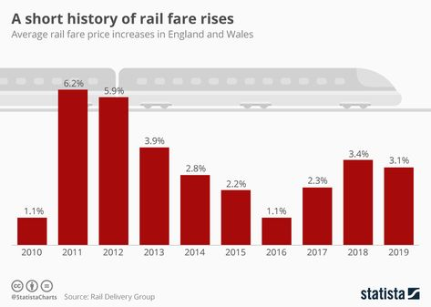 2019 is certainly no exception and as figures from Rail Delivery Group show, effective from today, there has been an average price hike of 3.1% in #England %Wales. #Waterpedia #SDGs #Industry #RailFares #PriceHike #LifeOnLand #StrongInstitutions #transportation