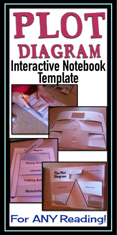 Plot Diagram Interactive Notebook Template Plot Diagram Diagram