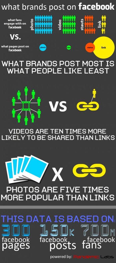 O que as marcas estão postando no Facebook e quais os tipos de conteúdo mais relevantes.