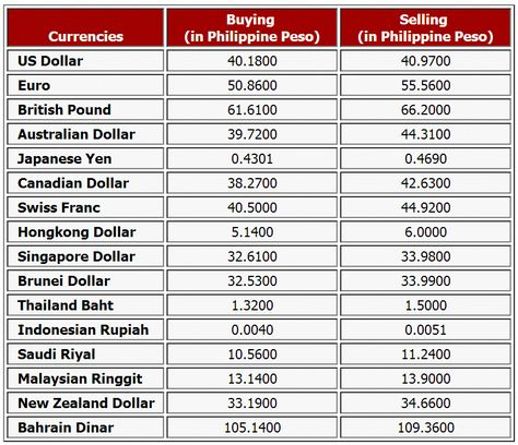 New Zealand Dollar To Philippine Peso Today