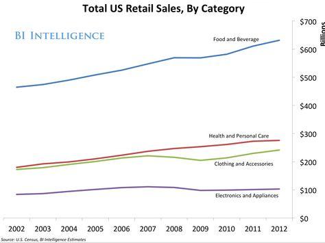 152 best Supermarkets 2050 images on Pinterest The future - break even analysis
