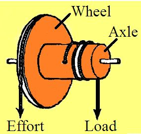 wheel and axle diagram 1989 honda crx wiring i pinimg com 474x f7 87 73 f78773e5ce03fd563aea721