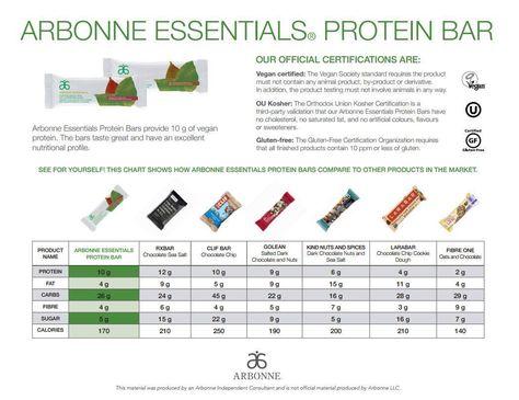 Protein Bars Comparison Chart Arbonne Nutrition In 2019 Arbonne