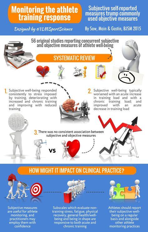 Monitoring the athlete training response - subjective self-reporting - training report
