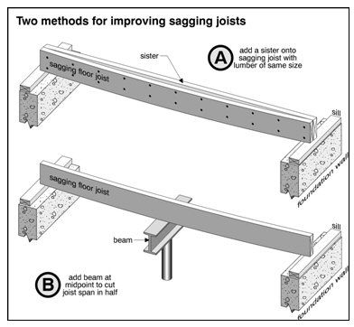 How To Fix Sagging Ceiling Joists