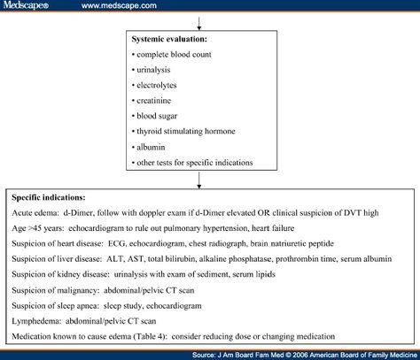 Medscape albumin high diet nutrition
