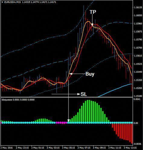 Download Free Forex Bollinger Band Squeeze Reversal System