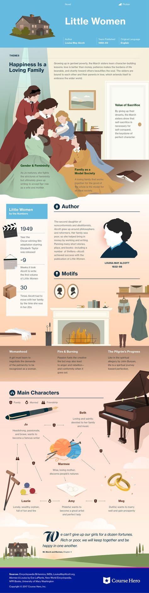 Little Women Study Guide