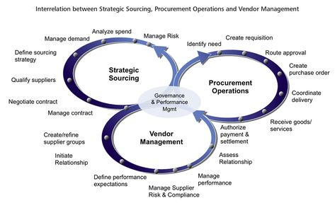 A complete #global #supply #chain #management process Dragon - what is requisition