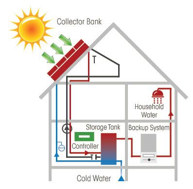 Solar Thermal Energy solar-thermal-power Things you need if - solar thermal energy