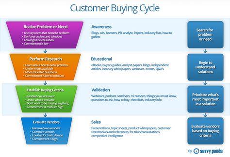 Creating an Inbound Marketing Content Strategy - ClickZ