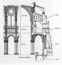 Resultado De Imagen Gothic Architecture Diagram