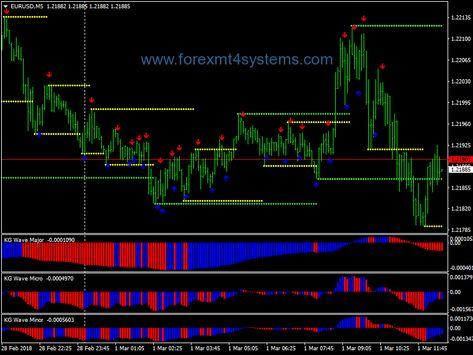 Forex Kg Wave Signal Scalping Strategy Http Forexmt4systems