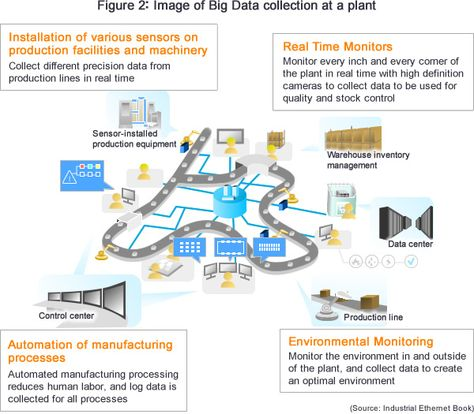 Figure 2: Image of Big Data collection at a plant Industry 40 - humint collector sample resume