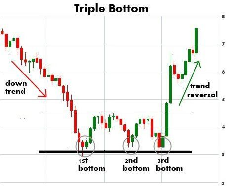 New To Foreign Exchange Trading Try These Tips Stock Charts