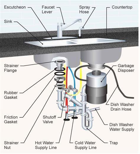 Kitchen Sink Drain Parts Diagram Install Bathroom Sink Kitchen Sink Faucets Sink Drain