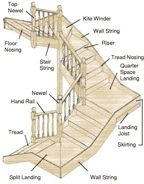 Stairs Open Riser Closed Treads Landings | Name For A Stair Part | Stairs:  Two Boxed Landings, 180 Degrees, Open Risers, Closed Treads.