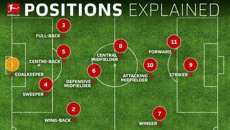 Bundesliga Soccer Positions Explained Names Numbers And What They Do Soccer Positions Soccer Coaching Drills Soccer Drills