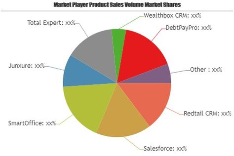 Financial Services CRM Software Market – Emerging Trends may Make Driving Growth Volatile | Wealthbox CRM, DebtPayPro, 4Degrees