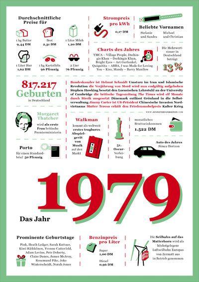 Die Chronik 1979 erinnert an die wichtigsten Ereignisse und