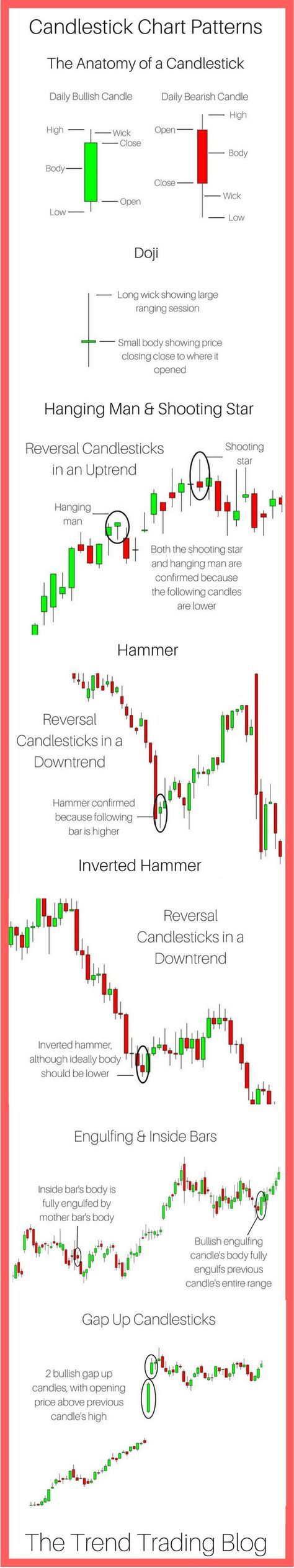 Candlestick Chart Patterns - The Trend Trading Blog