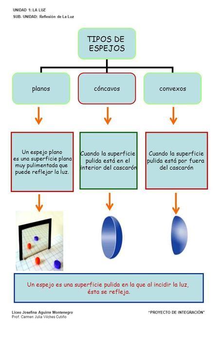 Un Espejo Es Una Superficie Pulida En La Que Al Incidir La Luz Ciencias Naturales Espejos Planos Tipos De Espejos