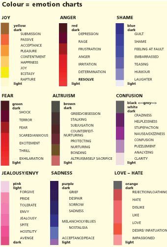 Emotions Color- it\u0027s amazing how much influence colors have on us and our subconscious. | School | Pinterest | Chart Color meanings and Therapy