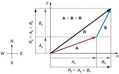 Vector Addition Worksheets Math Vector Math Methods Addition Worksheets