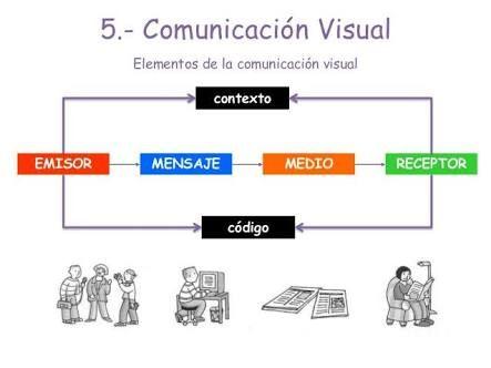 Comunicación Visual Elementos De La Comunicacion Comunicacion Visual Comunicacion