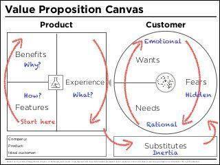 Management Value Proposition Canvas Infographicnow Com Your Number One Source For Daily Infographics Visual Creativity Value Proposition Canvas Value Proposition Business Model Canvas