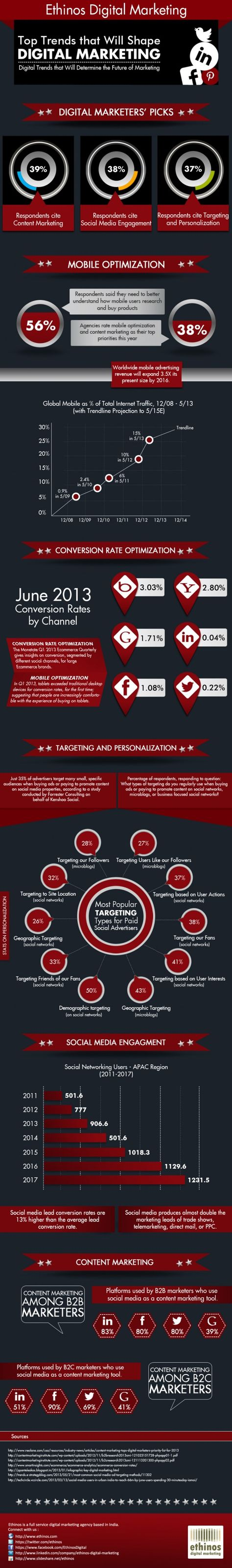 On The Top Trends That Will Shape Digital Marketing