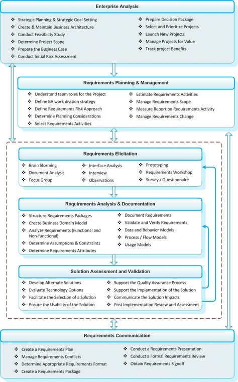 Clarifying the Definition of Product Lifecycle Management (PLM - configuration management plan template