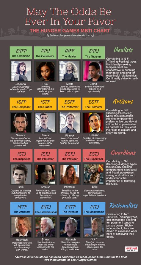 Hunger Games MBTI Chart. Look up MBTI tests online and figure out what you are! It's only 4 questions! And I did mine and I got PEETA! Seriously!! He is my favorite!