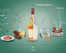 Алкоголику» не нужна никакая кодировка! Раскрыт секрет трезвости ...