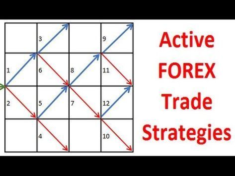 The Forex Active And Open Trade Strategy Model Shows 12 Price