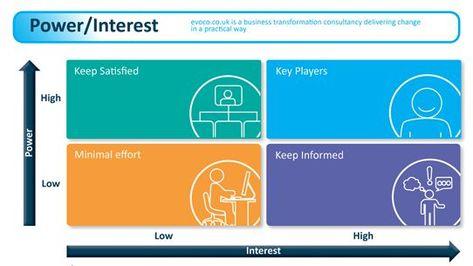 A Key Stakeholder Matrix Design Thinking, Service Design and - power interest matrix