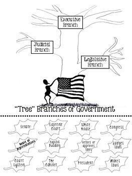 Three Branches Of Government Worksheet Printable With Great Ideas - Us government tree map