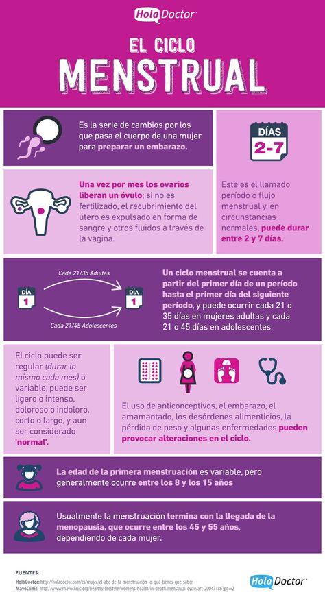 Todo lo que debes saber sobre el periodo, el ciclo menstrual