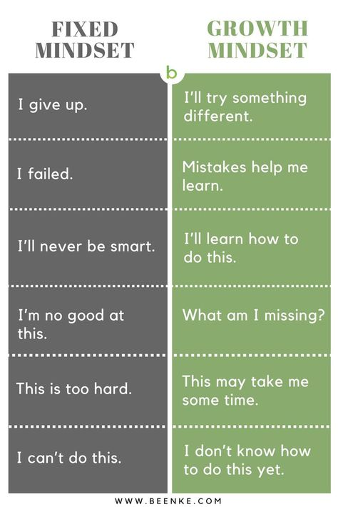 Growth Mindset Parenting. Did you know that you can teach your children a mindset that will actually help them get smarter? Visit now.....#beenke #parenting | For kids, activities, ideas, anchor chart