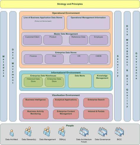 Enterprise Architecture Layers #conceptualarchitecturalmodels Pinned - new blueprint architecture enterprise
