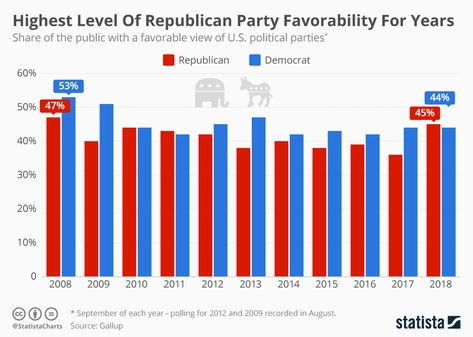 According to Gallup, this is the party's most positive image since January 2011 when its public popularity was 47%. The following infographic compares favorability levels for both U.S. parties. #Waterpedia #SDGs #USA #Democrat #Republican #PublicView
