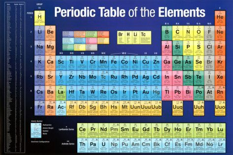 17 Best images about Cool Posters on Pinterest Jfk, Cars and Solar - best of periodic table zr
