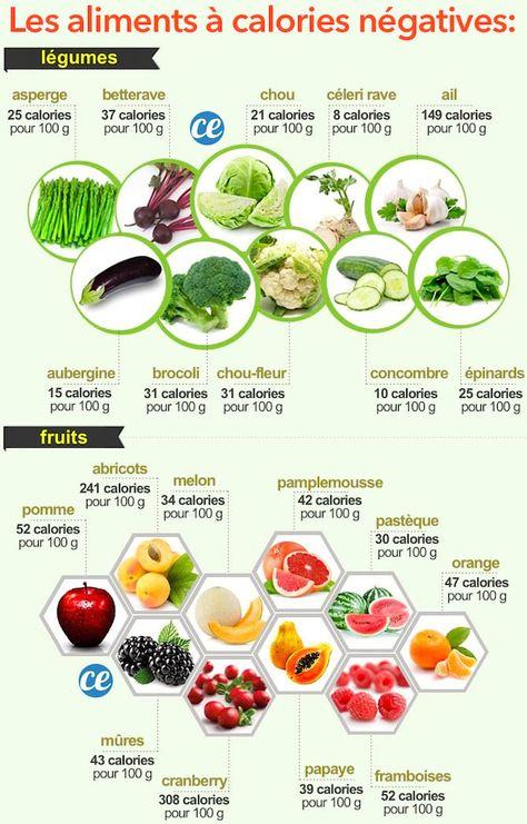 Les 10 Meilleurs Aliments à ZÉRO CALORIE Pour Maigrir FACILEMENT.