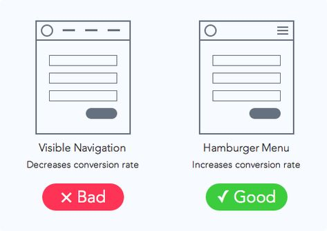 5 UX Tips for Designing More Usable Registration Forms - registration forms