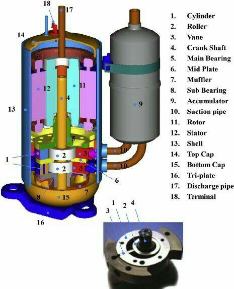Compressor Parts Name Refrigeration And Air Conditioning Air Conditioner Design Hvac Air Conditioning
