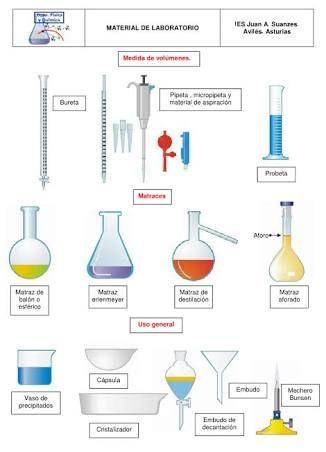 Resultado De Imagen Para Materiales De Laboratorio Science Chemistry Chemistry Lab Equipment Chemistry Labs